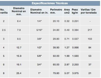 tabla de varillas, peso, diametro, area, etc