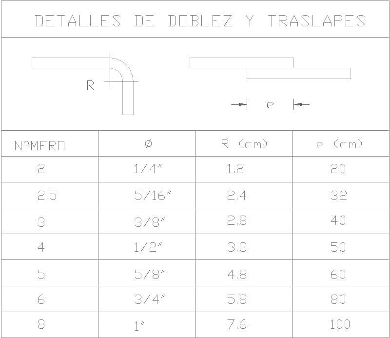 detalle de dobleces y traslapes