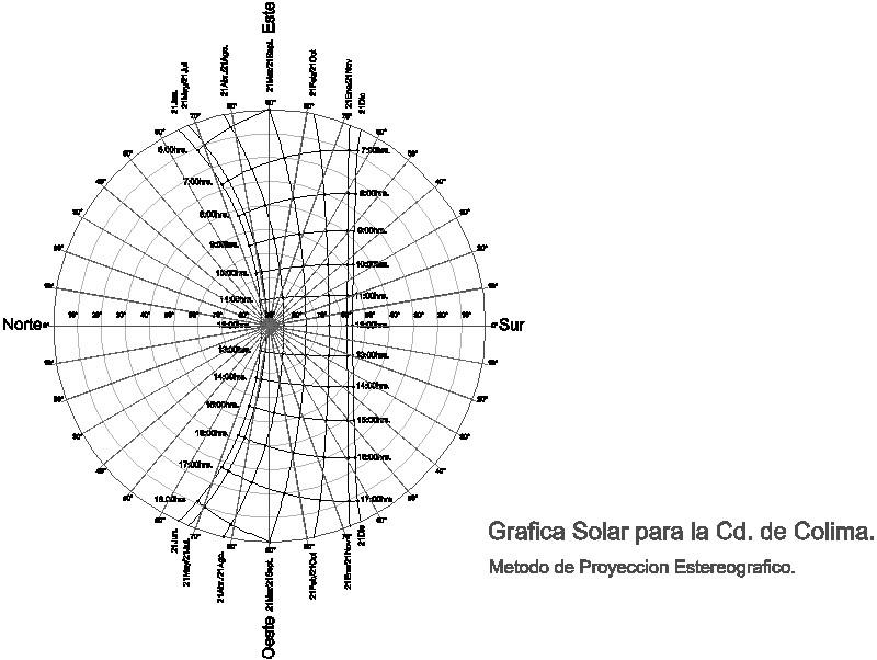 Grafica Solar parta la Cd. de Colima, México.